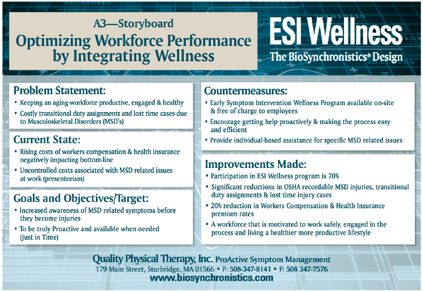 Optimizing Workforce Performance by Integrating Wellness Inforgraphic