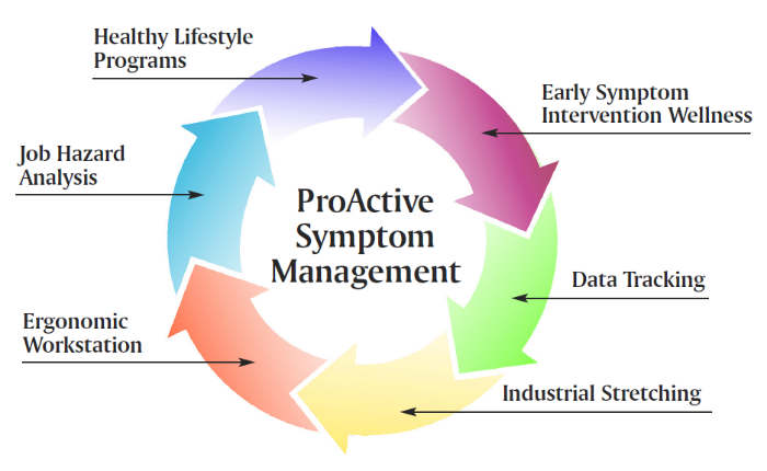 Proactive Symptom Management Diagram
